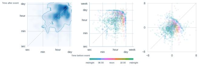 timemaps_fig11