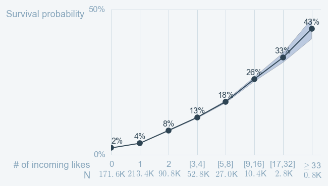 The more incoming likes authors receive, the higher is their survival probability