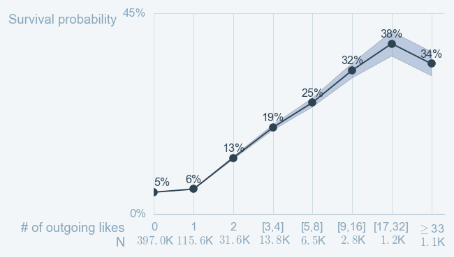 The more likes authors give, the higher is their probability to survive