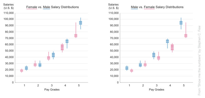 Two graphs. Same data. Different conclusions