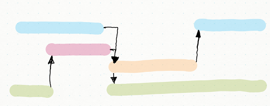 Illustration: a sample Gantt chart