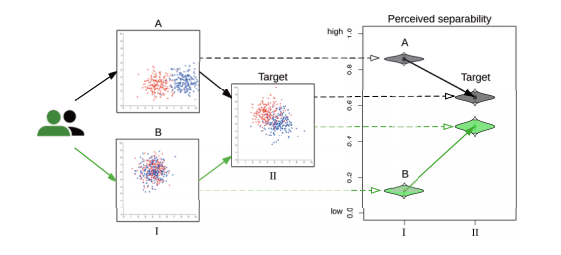 Example of how priming can affect the perceived separability of two data sets