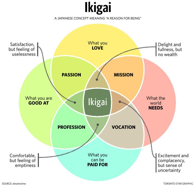 "Diagram depicting a Japanese concept of Ikigai, meaning ""a reason for being"""
