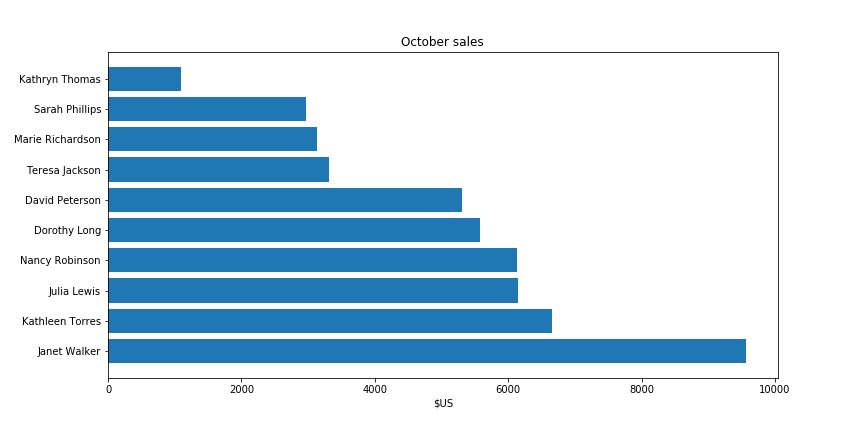 08_horizontal_plot_sorted