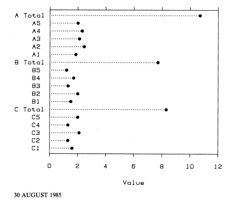When scatterplots are better than bar charts, andwhy?