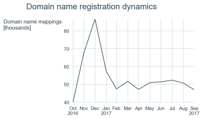 Domain name registration dynamics from Oct 2016 to Sep 2017. New Year's peak is clearly visible