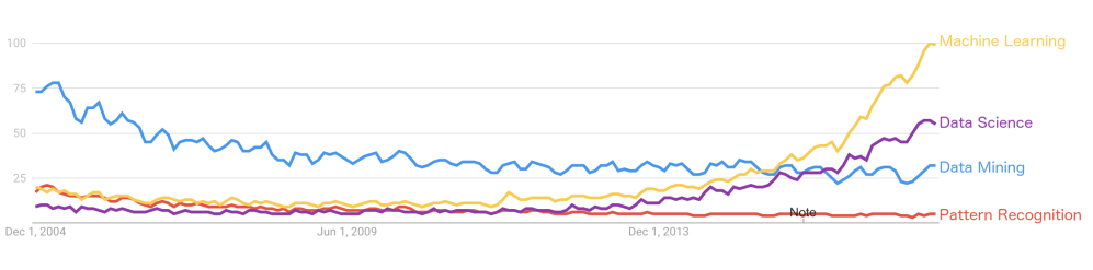 "Screenshot of Google Trends data for (in decreasing order): ""Machine Learning"" , ""Data Science"", ""Data Mining"", ""Pattern Recognition"""
