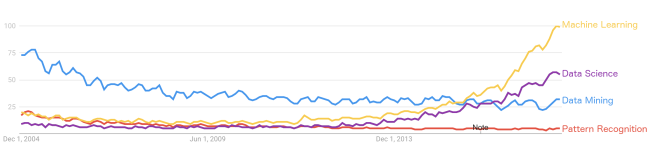 """Screenshot of Google Trends data for (in decreasing order): """"Machine Learning"""" , """"Data Science"""", """"Data Mining"""", """"Pattern Recognition"""""""
