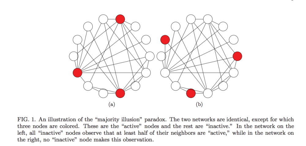 "An illustration of the ""majority illusion"" paradox. The two networks are identical, except for which three nodes are colored. These are the ""active"" nodes and the rest are ""inactive."" In the network on the left, all ""inactive"" nodes observe that at least half of their neighbors are ""active,"" while in the network on the right, no ""inactive"" node makes this observation.F"