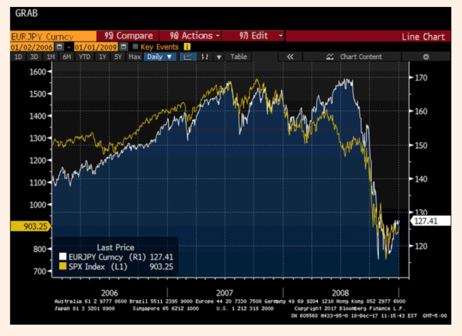 A chart with two Y axes - one for EURJPY exchange rate and the other for SPX Index