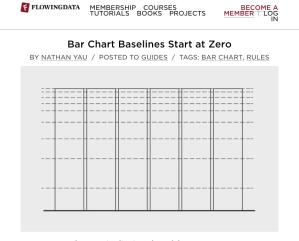 "Screenshot of flowingdata.com post ""Bar Chart Baselines Start at Zero"""
