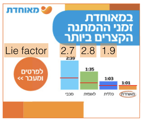 Lie factor in ad graphs