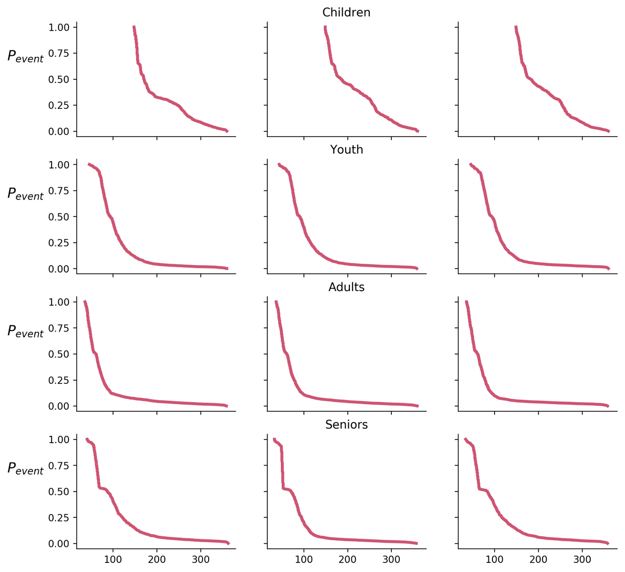 An improved version of the 3-by-4 grid of line charts