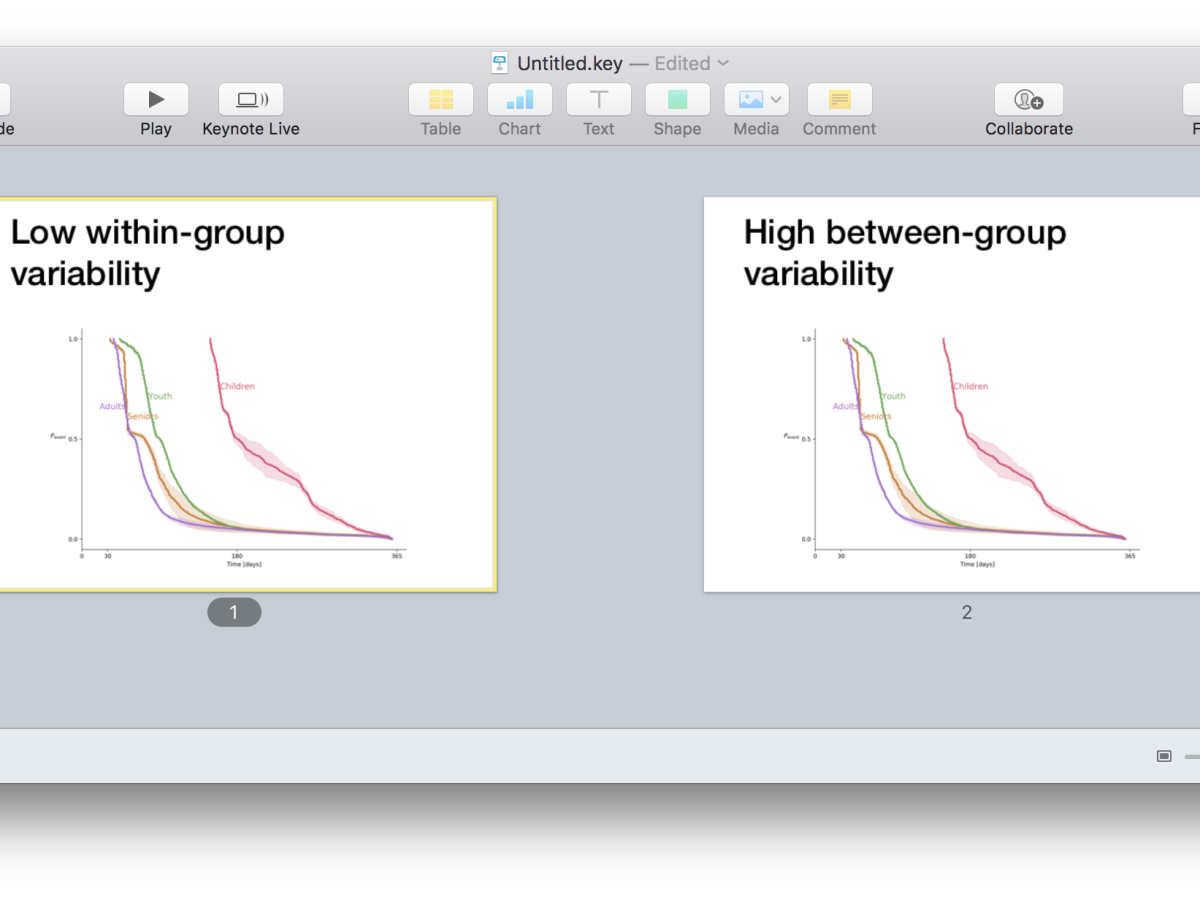 """Screenshot showing two slides. The first one is titled """"low within-group variability"""". The second one is titled """"High between-group variability"""". The graphs in the slides is the same"""