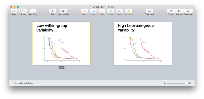"Screenshot showing two slides. The first one is titled ""low within-group variability"". The second one is titled ""High between-group variability"". The graphs in the slides is the same"