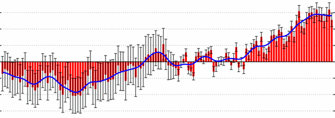Investigating Seasonality in a Time Series: A Mystery in Three Parts