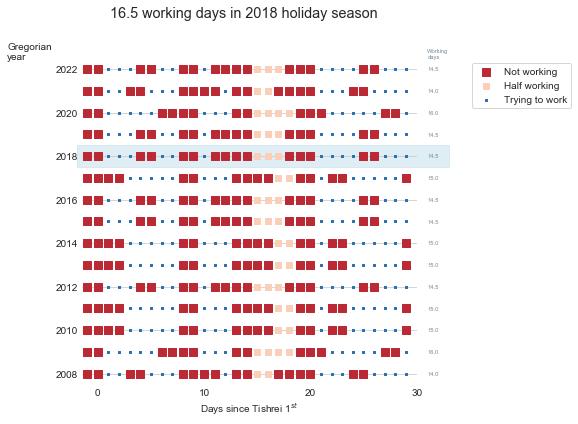 tishrei_2018_calendar
