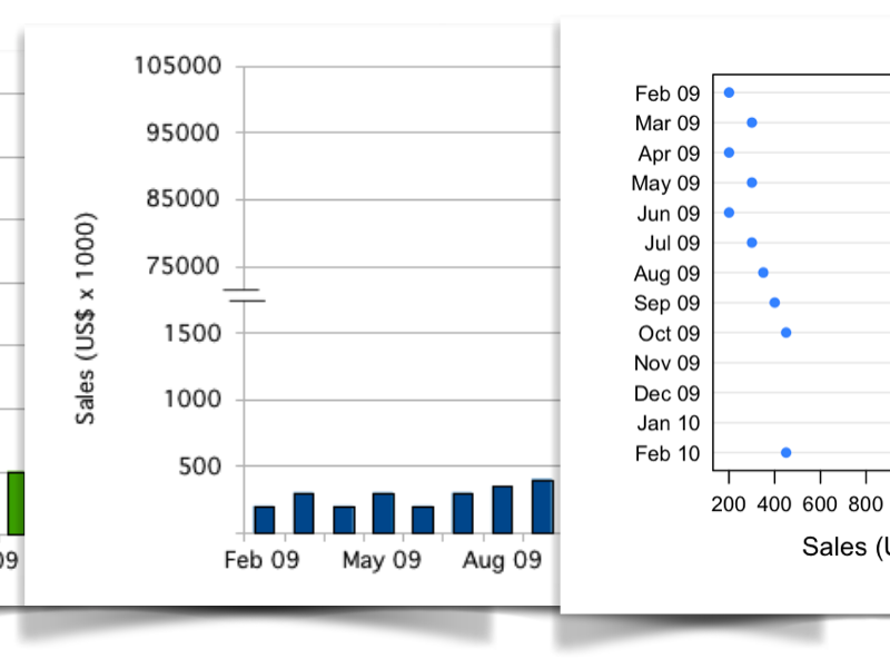 screenshot of three graphs: two bar plots and one dot plot with a split graph area