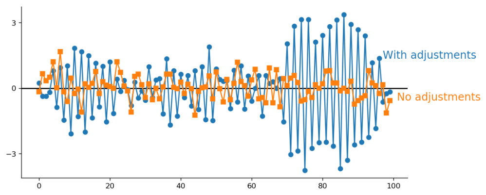 Two curves. Blues: high dispersion of values when adjustments are performed after every observation. Orange: smaller dispersion when no adjustments are done.