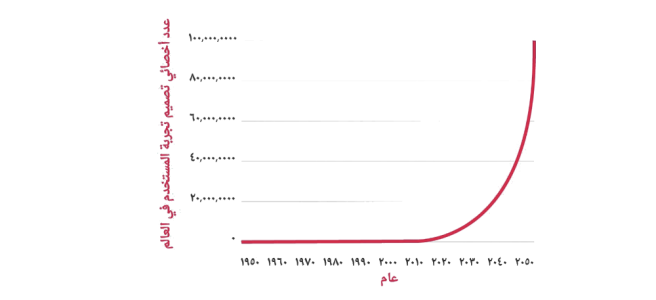 Line chart that uses Arabic text and numerals