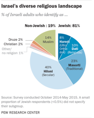 Pie chart: Religious composition of Israeli society. The chart uses several colored segments