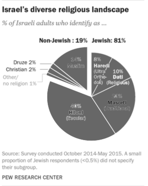 Pie chart: Religious composition of Israeli society. The chart uses monochrome segments
