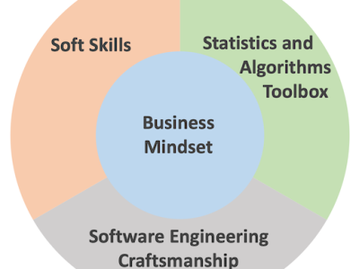 """diagram that shows """"business mindset"""" in the middle, surrounded by three segments: """"soft skills"""" """"statistics toolbox"""" and """"software engineering craftsmanship"""""""