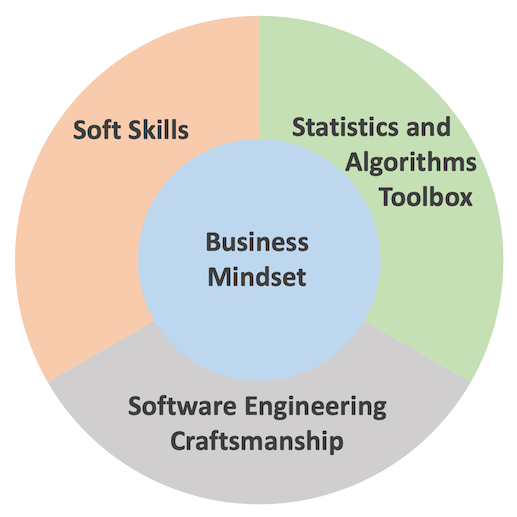 "diagram that shows ""business mindset"" in the middle, surrounded by three segments: ""soft skills"" ""statistics toolbox"" and ""software engineering craftsmanship"""