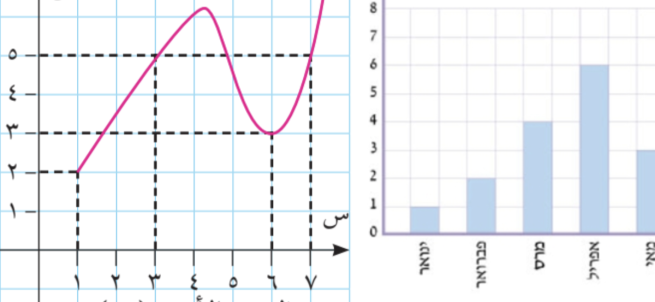 Two screenshots: Arabic and Hebrew graphs