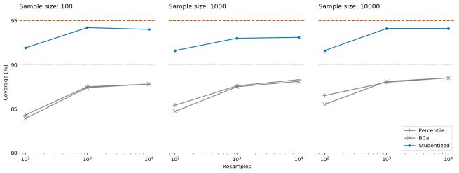 Revenue confidence intervals