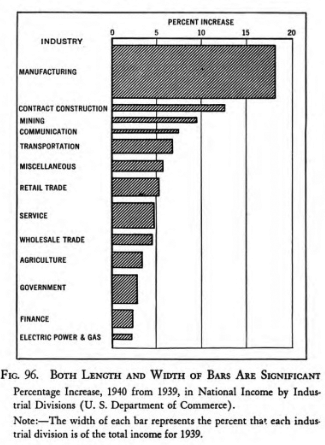 Walter_Weld__How_to_chart_data_1960_hathitrust2