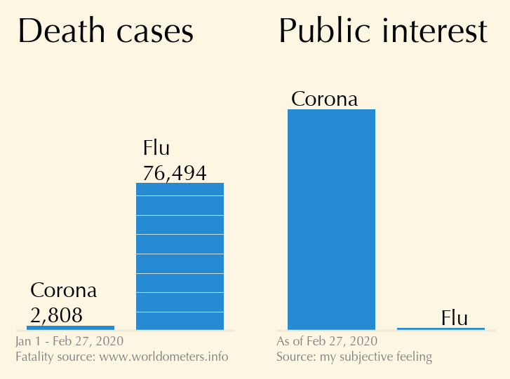 Corona virus vs flu, visualized