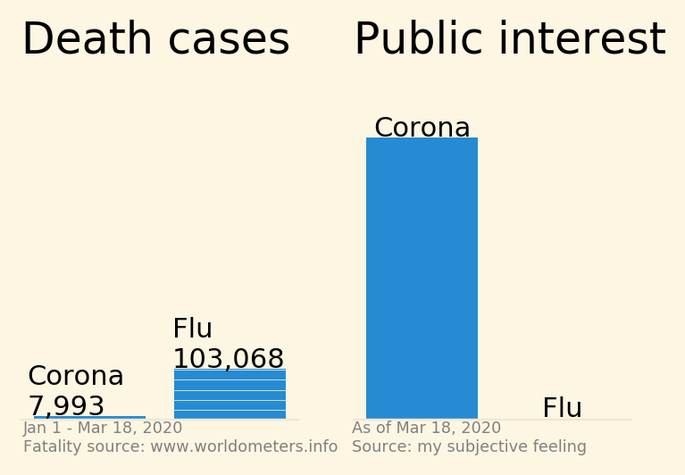 COVID-19 vs. influenza dataviz (an update)