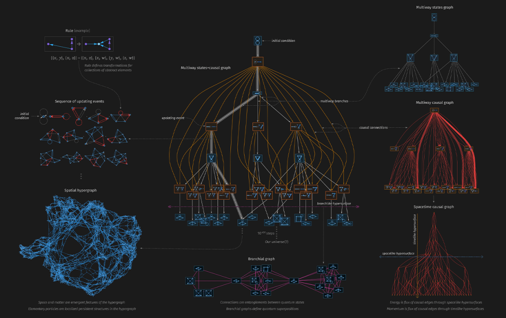 Finally We May Have a Path to the Fundamental Theory of Physics…  and It's Beautiful — Stephen WolframBlog