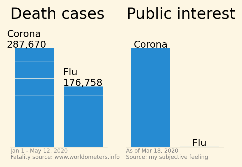 COVID-19 vs. influenza dataviz. The order is now correct