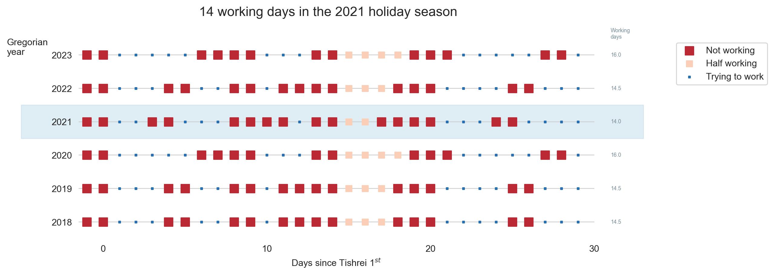 14-days-work-month — The joys of the Hebrew calendar