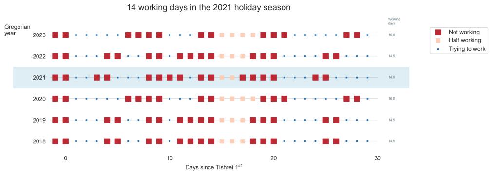 14-days-work-month — The joys of the Hebrewcalendar